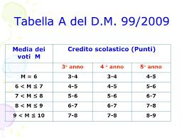 tab crediti 2009